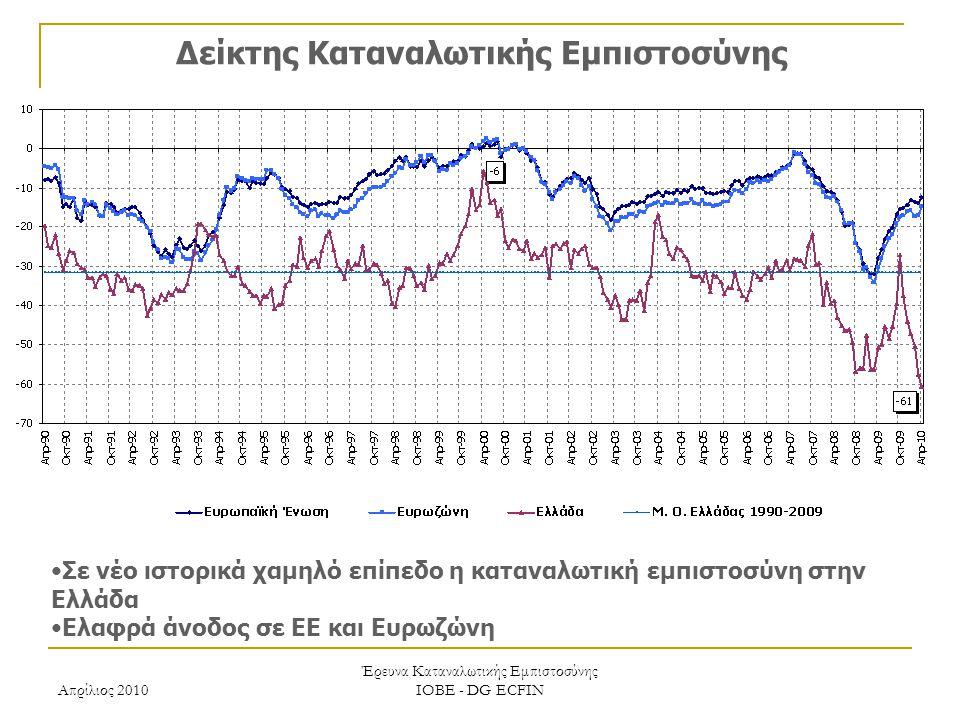 Απρίλιος 2010 Έρευνα Καταναλωτικής Εμπιστοσύνης ΙΟΒΕ - DG ECFIN Δείκτης Καταναλωτικής Εμπιστοσύνης Σε νέο ιστορικά χαμηλό επίπεδο η καταναλωτική εμπιστοσύνη στην Ελλάδα Ελαφρά άνοδος σε ΕΕ και Ευρωζώνη