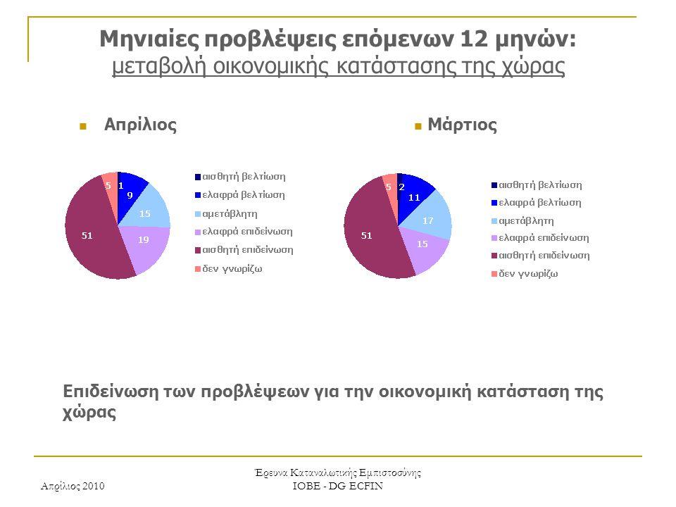 Απρίλιος 2010 Έρευνα Καταναλωτικής Εμπιστοσύνης ΙΟΒΕ - DG ECFIN Μηνιαίες προβλέψεις επόμενων 12 μηνών: μεταβολή οικονομικής κατάστασης της χώρας Επιδε