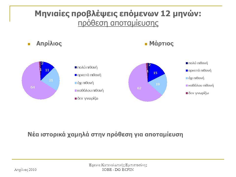 Απρίλιος 2010 Έρευνα Καταναλωτικής Εμπιστοσύνης ΙΟΒΕ - DG ECFIN Μηνιαίες προβλέψεις επόμενων 12 μηνών: πρόθεση αποταμίευσης Νέα ιστορικά χαμηλά στην πρόθεση για αποταμίευση Μάρτιος Απρίλιος
