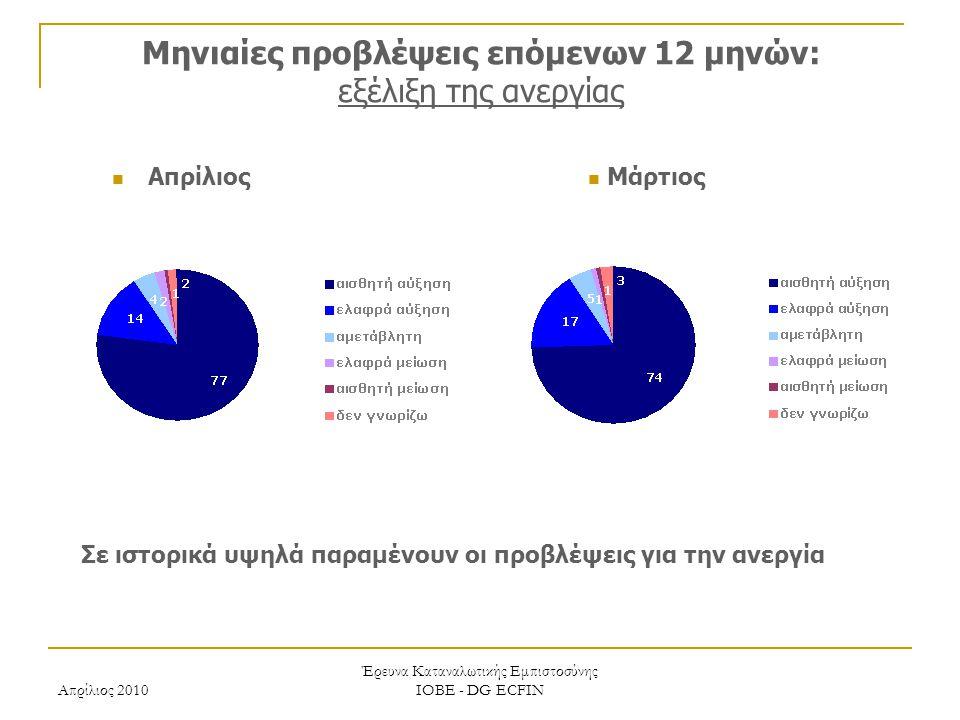 Απρίλιος 2010 Έρευνα Καταναλωτικής Εμπιστοσύνης ΙΟΒΕ - DG ECFIN Μηνιαίες προβλέψεις επόμενων 12 μηνών: εξέλιξη της ανεργίας Σε ιστορικά υψηλά παραμένουν οι προβλέψεις για την ανεργία Μάρτιος Απρίλιος