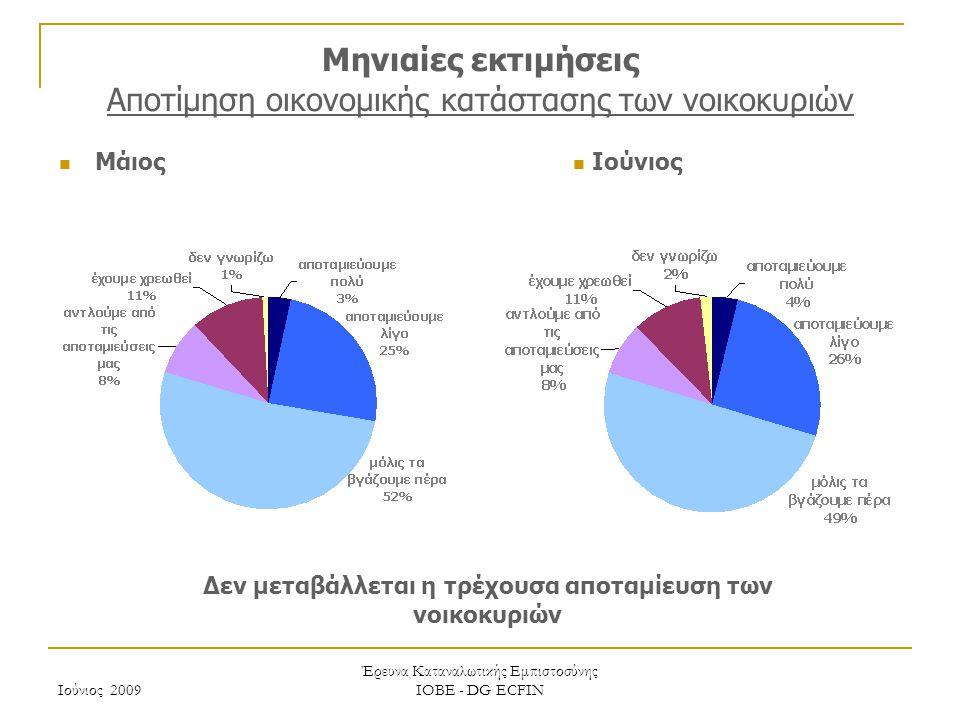 Ιούνιος 2009 Έρευνα Καταναλωτικής Εμπιστοσύνης ΙΟΒΕ - DG ECFIN Μηνιαίες εκτιμήσεις Αποτίμηση οικονομικής κατάστασης των νοικοκυριών Δεν μεταβάλλεται η τρέχουσα αποταμίευση των νοικοκυριών Μάιος Ιούνιος