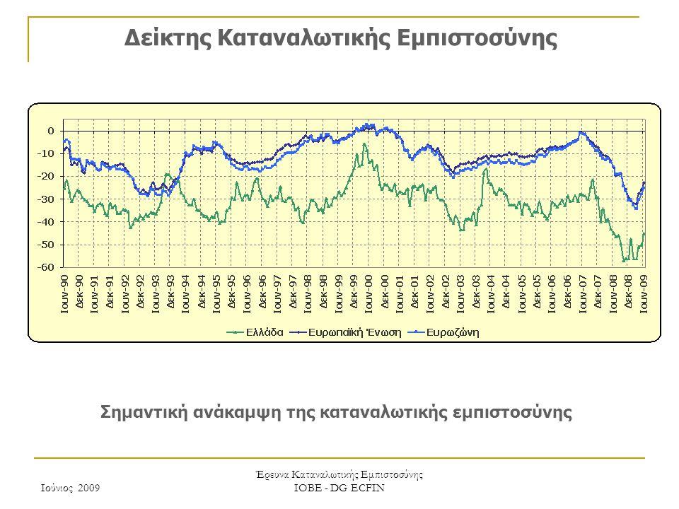 Ιούνιος 2009 Έρευνα Καταναλωτικής Εμπιστοσύνης ΙΟΒΕ - DG ECFIN Μηνιαίες προβλέψεις επόμενων 12 μηνών: μεταβολή οικονομικής κατάστασης νοικοκυριού Μάιος Περαιτέρω υποχώρηση των αρνητικών προβλέψεων των νοικοκυριών για την οικονομική τους κατάσταση Ιούνιος