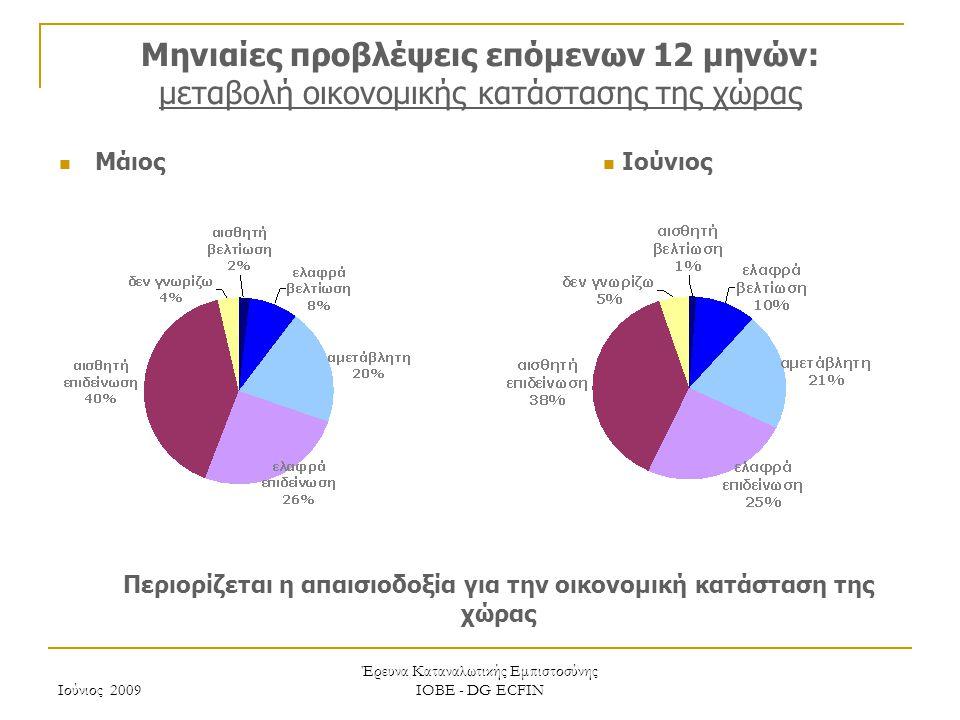 Ιούνιος 2009 Έρευνα Καταναλωτικής Εμπιστοσύνης ΙΟΒΕ - DG ECFIN Μηνιαίες προβλέψεις επόμενων 12 μηνών: μεταβολή οικονομικής κατάστασης της χώρας Περιορίζεται η απαισιοδοξία για την οικονομική κατάσταση της χώρας Ιούνιος Μάιος