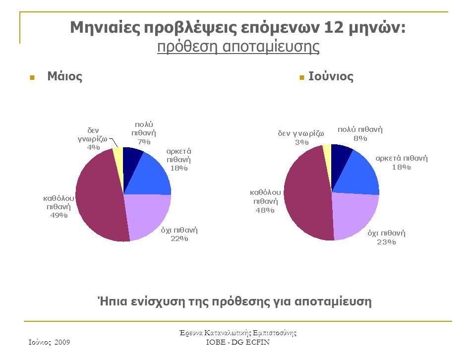 Ιούνιος 2009 Έρευνα Καταναλωτικής Εμπιστοσύνης ΙΟΒΕ - DG ECFIN Μηνιαίες προβλέψεις επόμενων 12 μηνών: πρόθεση αποταμίευσης Μάιος Ήπια ενίσχυση της πρόθεσης για αποταμίευση Ιούνιος