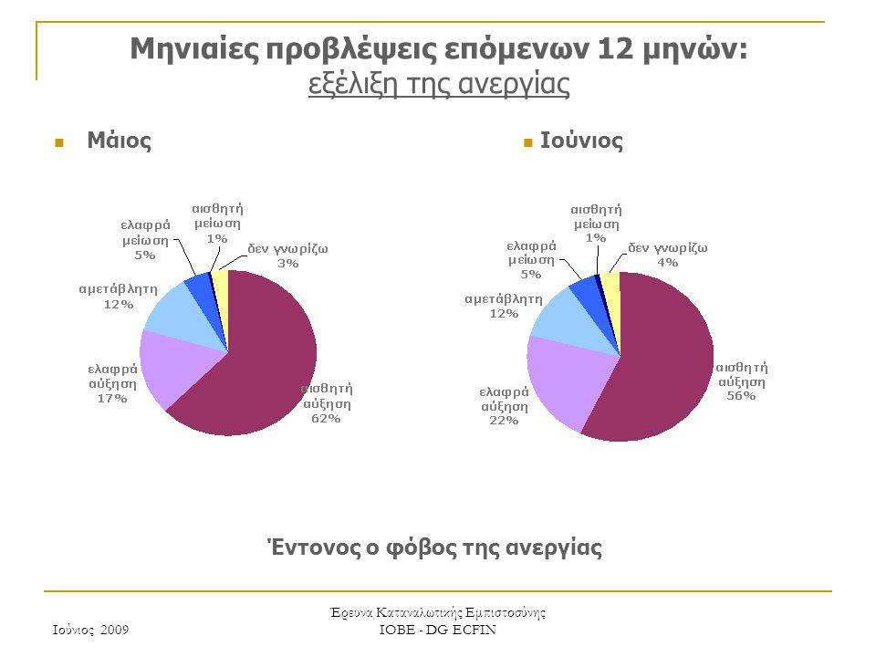 Ιούνιος 2009 Έρευνα Καταναλωτικής Εμπιστοσύνης ΙΟΒΕ - DG ECFIN Μηνιαίες προβλέψεις επόμενων 12 μηνών: εξέλιξη των τιμών Δεν μεταβάλλονται οι προσδοκίες για τις τιμές Μάιος Ιούνιος