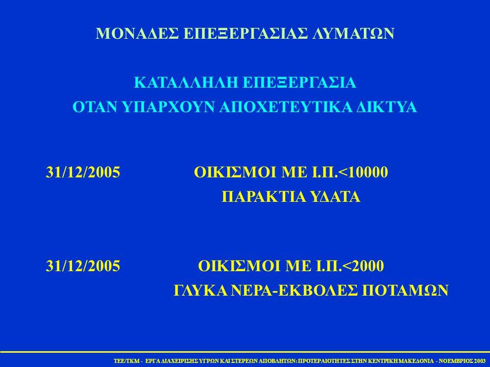 TEE/TKM - ΕΡΓΑ ΔΙΑΧΕΙΡΙΣΗΣ ΥΓΡΩΝ ΚΑΙ ΣΤΕΡΕΩΝ ΑΠΟΒΛΗΤΩΝ: ΠΡΟΤΕΡΑΙΟΤΗΤΕΣ ΣΤΗΝ ΚΕΝΤΡΙΚΗ ΜΑΚΕΔΟΝΙΑ - ΝΟΕΜΒΡΙΟΣ 2003 ΝομόςΗμαθίαΘεσ/νίκηΚιλκίςΠέλλαΠιερίαΣέρρεςΧαλκιδικήΣύνολο Υφιστ.
