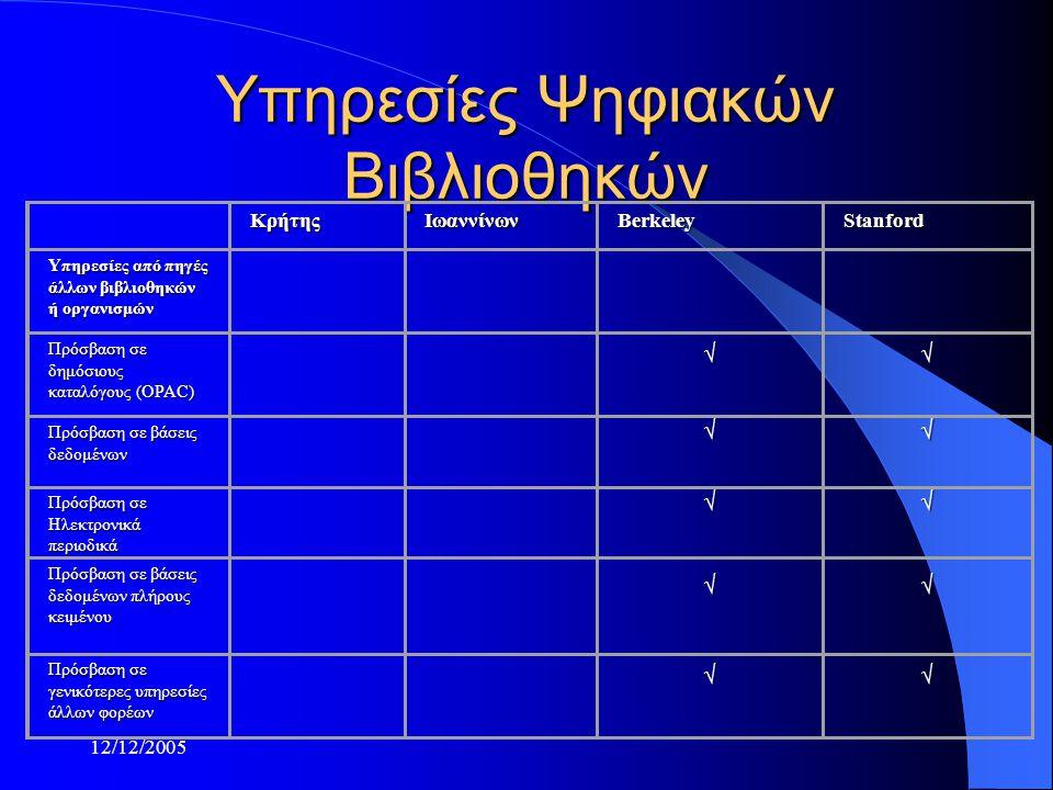 12/12/2005 Υπηρεσίες Ψηφιακών Βιβλιοθηκών ΚρήτηςΙωαννίνωνBerkeleyStanford Υπηρεσίες από πηγές άλλων βιβλιοθηκών ή οργανισμών Πρόσβαση σε δημόσιους κατ