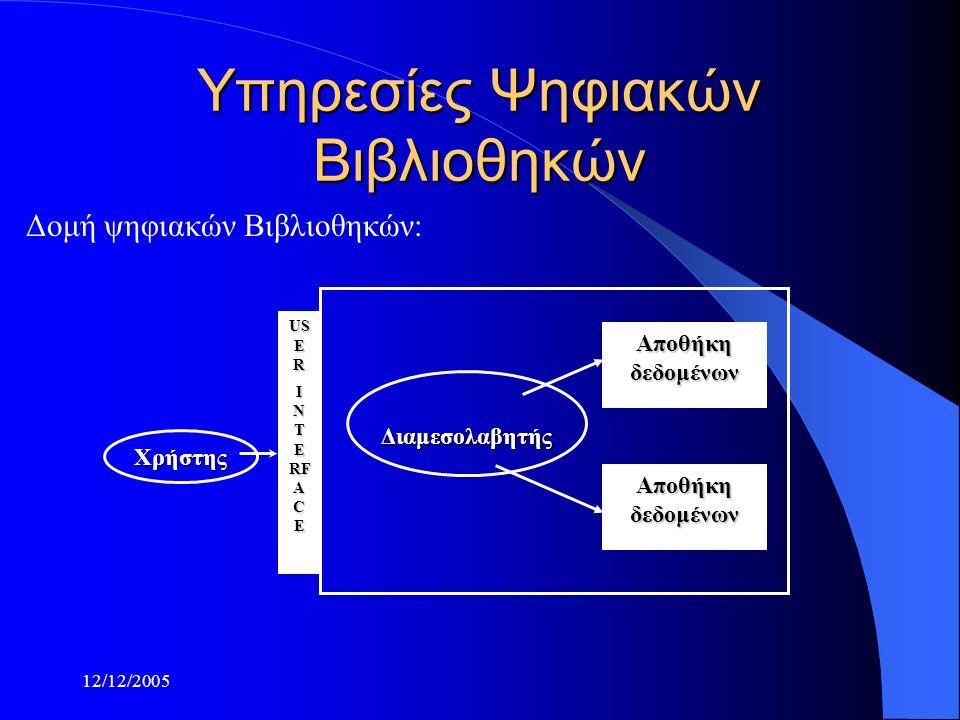 12/12/2005 Υπηρεσίες Ψηφιακών Βιβλιοθηκών Διαμεσολαβητής Χρήστης US E R I N T E RF A C E Αποθήκηδεδομένων Αποθήκηδεδομένων Δομή ψηφιακών Βιβλιοθηκών: