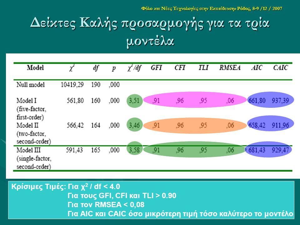 Φύλο και Νέες Τεχνολογίες στην Εκπαίδευση» Ρόδος, 8-9 /12 / 2007 Δείκτες Καλής προσαρμογής για τα τρία μοντέλα Κρίσιμες Τιμές: Για χ 2 / df < 4.0 Για τους GFI, CFI και TLI > 0.90 Για τον RMSEA < 0,08 Για AIC και CAIC όσο μικρότερη τιμή τόσο καλύτερο το μοντέλο