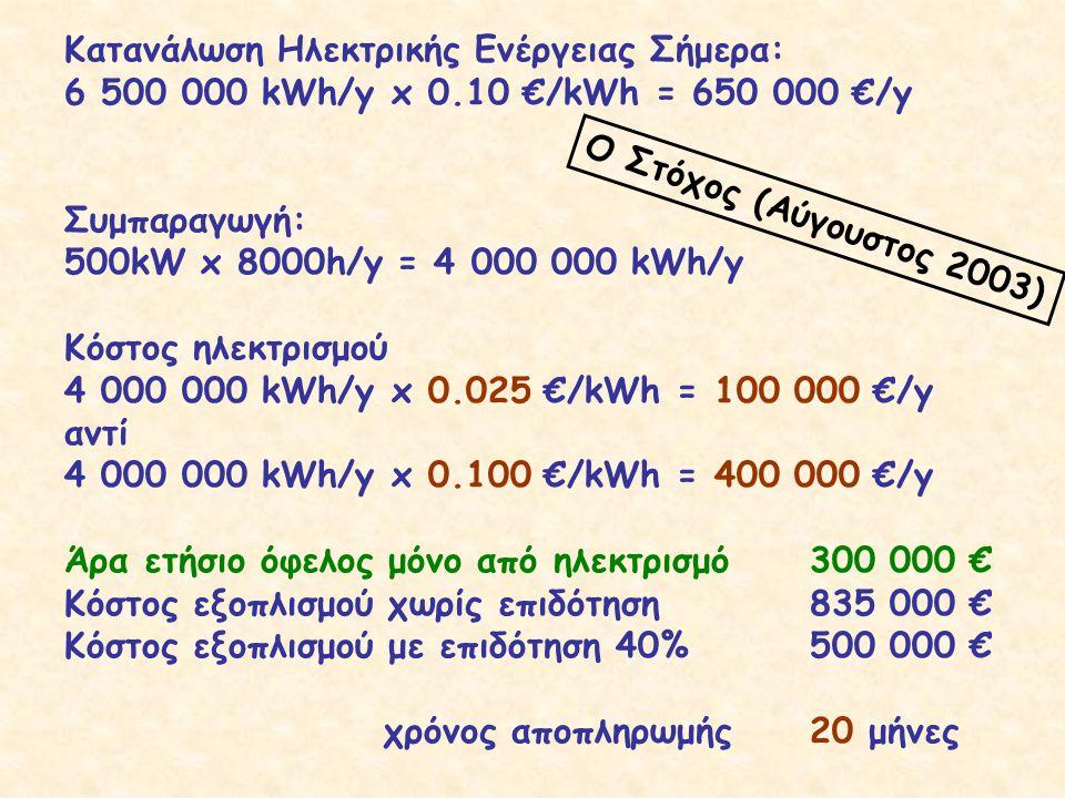 Κατανάλωση Ηλεκτρικής Ενέργειας Σήμερα: 6 500 000 kWh/y x 0.10 €/kWh = 650 000 €/y Συμπαραγωγή: 500kW x 8000h/y = 4 000 000 kWh/y Κόστος ηλεκτρισμού 4 000 000 kWh/y x 0.025 €/kWh = 100 000 €/y αντί 4 000 000 kWh/y x 0.100 €/kWh = 400 000 €/y Άρα ετήσιο όφελος μόνο από ηλεκτρισμό300 000 € Κόστος εξοπλισμού χωρίς επιδότηση835 000 € Κόστος εξοπλισμού με επιδότηση 40%500 000 € χρόνος αποπληρωμής20 μήνες Ο Στόχος (Αύγουστος 2003)