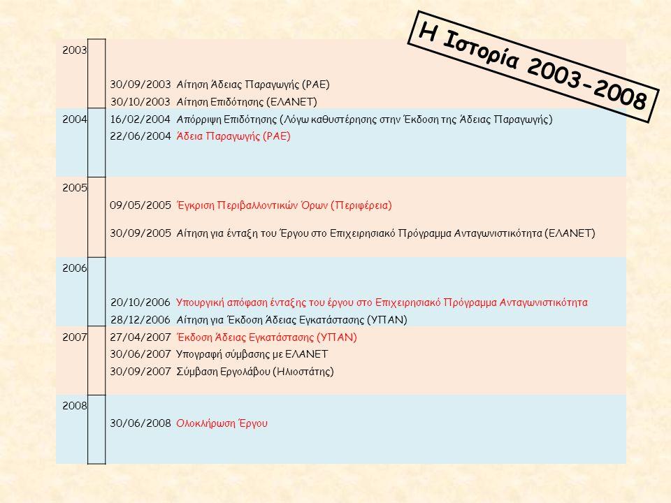 2003 30/09/2003Αίτηση Άδειας Παραγωγής (ΡΑΕ) 30/10/2003Αίτηση Επιδότησης (ΕΛΑΝΕΤ) 2004 16/02/2004Απόρριψη Επιδότησης (Λόγω καθυστέρησης στην Έκδοση της Άδειας Παραγωγής) 22/06/2004Άδεια Παραγωγής (ΡΑΕ) 2005 09/05/2005Έγκριση Περιβαλλοντικών Όρων (Περιφέρεια) 30/09/2005Αίτηση για ένταξη του Έργου στο Επιχειρησιακό Πρόγραμμα Ανταγωνιστικότητα (ΕΛΑΝΕΤ) 2006 20/10/2006Υπουργική απόφαση ένταξης του έργου στο Επιχειρησιακό Πρόγραμμα Ανταγωνιστικότητα 28/12/2006Αίτηση για Έκδοση Άδειας Εγκατάστασης (ΥΠΑΝ) 2007 27/04/2007Έκδοση Άδειας Εγκατάστασης (ΥΠΑΝ) 30/06/2007Υπογραφή σύμβασης με ΕΛΑΝΕΤ 30/09/2007Σύμβαση Εργολάβου (Ηλιοστάτης) 2008 30/06/2008Ολοκλήρωση Έργου Η Ιστορία 2003-2008