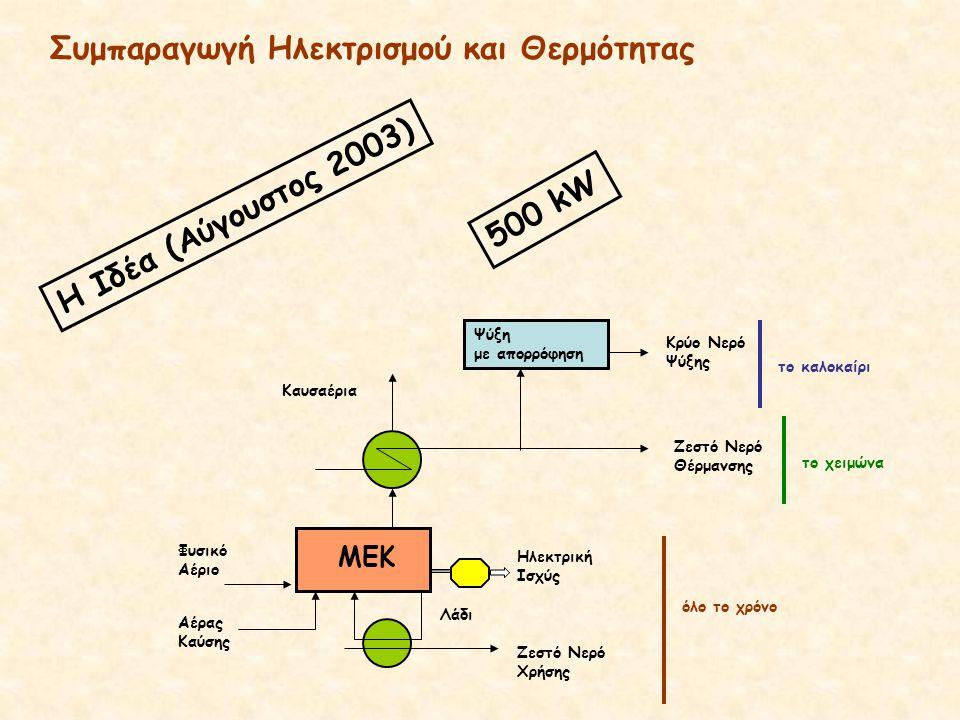 MEK Φυσικό Αέριο Αέρας Καύσης Καυσαέρια Ζεστό Νερό Θέρμανσης Ηλεκτρική Ισχύς Ζεστό Νερό Χρήσης Λάδι Κρύο Νερό Ψύξης Ψύξη με απορρόφηση όλο το χρόνο το χειμώνα το καλοκαίρι Η Ιδέα (Αύγουστος 2003) 500 kW Συμπαραγωγή Ηλεκτρισμού και Θερμότητας