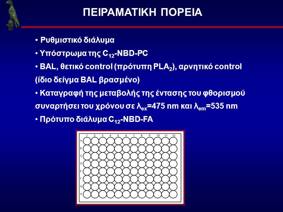 ΠΕΙΡΑΜΑΤΙΚΗ ΠΟΡΕΙΑ Ρυθμιστικό διάλυμα Υπόστρωμα της C 12 -NBD-PC BAL, θετικό control (πρότυπη PLA 2 ), αρνητικό control (ίδιο δείγμα BAL βρασμένο) Κατ