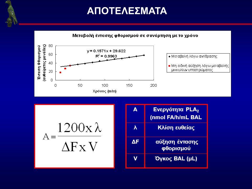 ΑΠΟΤΕΛΕΣΜΑΤΑ AΕνεργότητα PLA 2 (nmol FA/h/mL BAL λΚλίση ευθείας ΔFΔF αύξηση έντασης φθορισμού VΌγκος BAL (μL)