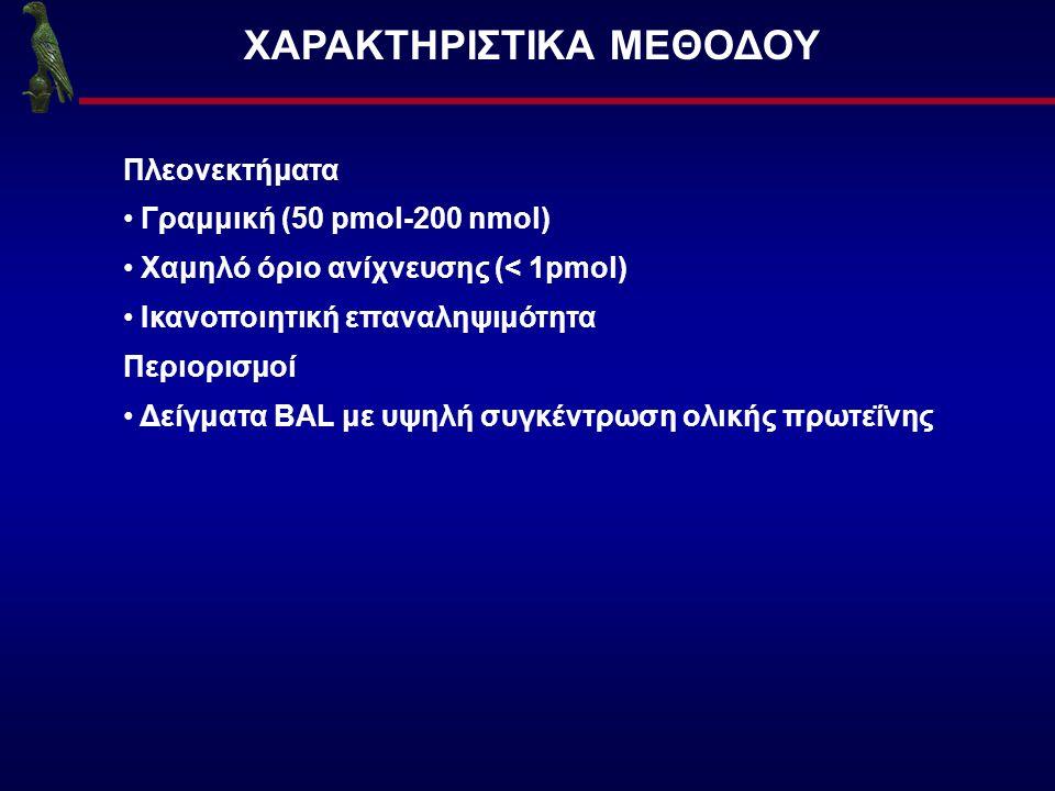 ΧΑΡΑΚΤΗΡΙΣΤΙΚΑ ΜΕΘΟΔΟΥ Πλεονεκτήματα Γραμμική (50 pmol-200 nmol) Χαμηλό όριο ανίχνευσης (< 1pmol) Ικανοποιητική επαναληψιμότητα Περιορισμοί Δείγματα B