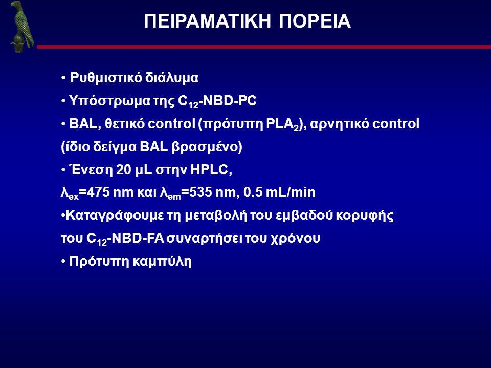 ΠΕΙΡΑΜΑΤΙΚΗ ΠΟΡΕΙΑ Ρυθμιστικό διάλυμα Υπόστρωμα της C 12 -NBD-PC BAL, θετικό control (πρότυπη PLA 2 ), αρνητικό control (ίδιο δείγμα BAL βρασμένο) Ένε