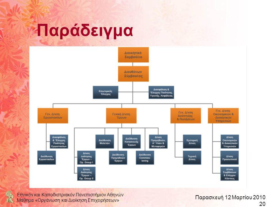Εθνικόν και Καποδιστριακόν Πανεπιστήμιον Αθηνών Μάθημα «Οργάνωση και Διοίκηση Επιχειρήσεων» Παρασκευή 12 Μαρτίου 2010 20 Παράδειγμα