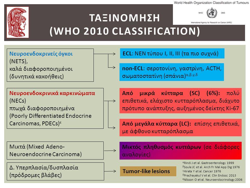 ΤΑΞΙΝΟΜΗΣΗ (WHO 2010 CLASSIFICATION) Νευροενδοκρινείς όγκοι (NETS), καλά διαφοροποιημένοι (δυνητικά κακοήθεις) ECL: ΝΕΝ τύπου Ι, ΙΙ, ΙΙΙ (τα πιο συχνά) non-ECL: σεροτονίνη, γαστρίνη, ACTH, σωματοστατίνη (σπάνια) α,β,γ,δ Νευροενδοκρινικά καρκινώματα (NECs) πτωχά διαφοροποιημένα (Poorly Differentiated Endocrine Carcinomas, PDECs) ε Από μικρά κύτταρα (SC) (6%): πολύ επιθετικά, ελάχιστο κυτταρόπλασμα, διάχυτο πρότυπο ανάπτυξης, αυξημένος δείκτης Ki-67 Από μεγάλα κύτταρα (LC): επίσης επιθετικά, με άφθονο κυτταρόπλασμα α Rindi J et al.