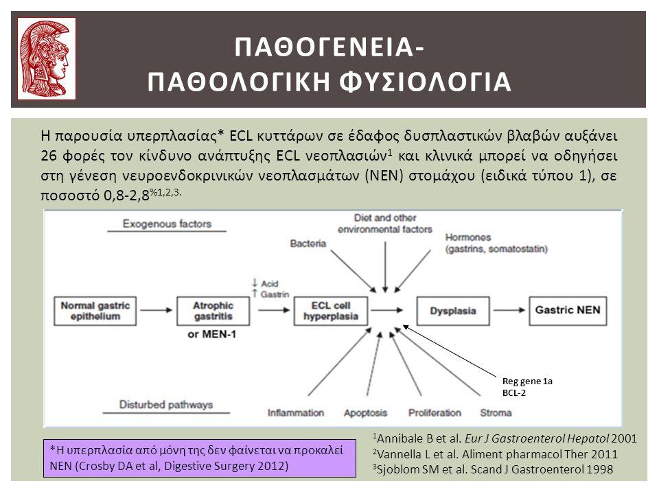 ΠΑΘΟΓΕΝΕΙΑ- ΠΑΘΟΛΟΓΙΚΗ ΦΥΣΙΟΛΟΓΙΑ Η παρουσία υπερπλασίας* ECL κυττάρων σε έδαφος δυσπλαστικών βλαβών αυξάνει 26 φορές τον κίνδυνο ανάπτυξης ECL νεοπλασιών 1 και κλινικά μπορεί να οδηγήσει στη γένεση νευροενδοκρινικών νεοπλασμάτων (NEN) στομάχου (ειδικά τύπου 1), σε ποσοστό 0,8-2,8 %1,2,3.