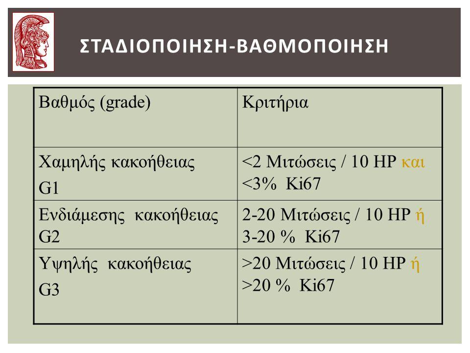 ΣΤΑΔΙΟΠΟΙΗΣΗ-ΒΑΘΜΟΠΟΙΗΣΗ Bαθμός (grade)Κριτήρια Χαμηλής κακοήθειας G1 <2 Μιτώσεις / 10 ΗΡ και <3% Κi67 Ενδιάμεσης κακοήθειας G2 2-20 Μιτώσεις / 10 ΗΡ ή 3-20 % Κi67 Υψηλής κακοήθειας G3 >20 Μιτώσεις / 10 ΗΡ ή >20 % Κi67