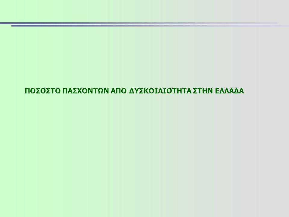 ΠΟΣΟΣΤΟ ΠΑΣΧΟΝΤΩΝ ΑΠΟ ΔΥΣΚΟΙΛΙΟΤΗΤΑ ΤΟΥΣ ΤΕΛΕΥΤΑΙΟΥΣ 12 ΜΗΝΕΣ Σύνολο όσων υπέφεραν από δυσκοιλιότητα τους τελευταίους 12 μήνες στην Ελλάδα 16% Βάση: Σύνολο Πληθυσμού (ν=1000)