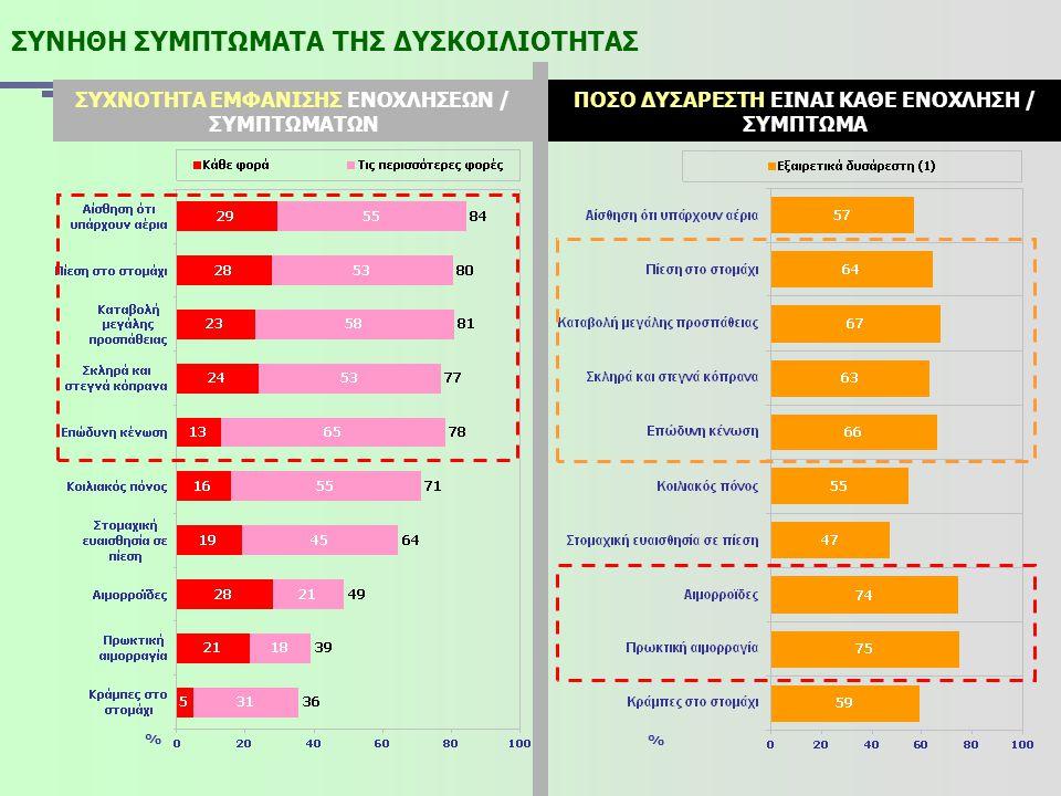 ΣΥΝΗΘΗ ΣΥΜΠΤΩΜΑΤΑ ΤΗΣ ΔΥΣΚΟΙΛΙΟΤΗΤΑΣ ΠΟΣΟ ΔΥΣΑΡΕΣΤΗ ΕΙΝΑΙ ΚΑΘΕ ΕΝΟΧΛΗΣΗ / ΣΥΜΠΤΩΜΑ ΣΥΧΝΟΤΗΤΑ ΕΜΦΑΝΙΣΗΣ ΕΝΟΧΛΗΣΕΩΝ / ΣΥΜΠΤΩΜΑΤΩΝ % %