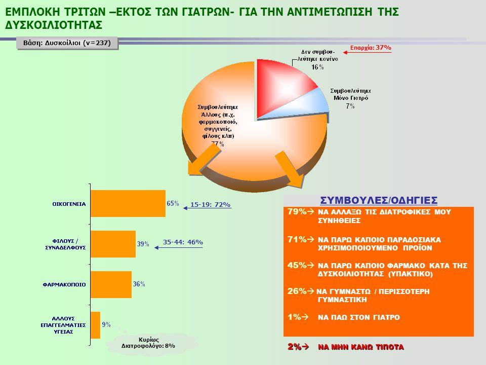 ΕΜΠΛΟΚΗ ΤΡΙΤΩΝ –ΕΚΤΟΣ ΤΩΝ ΓΙΑΤΡΩΝ- ΓΙΑ ΤΗΝ ΑΝΤΙΜΕΤΩΠΙΣΗ ΤΗΣ ΔΥΣΚΟΙΛΙΟΤΗΤΑΣ Βάση: Δυσκοίλιοι (ν=237) Κυρίως Διατροφολόγο: 8% 15-19: 72% 35-44: 46% Επαρ