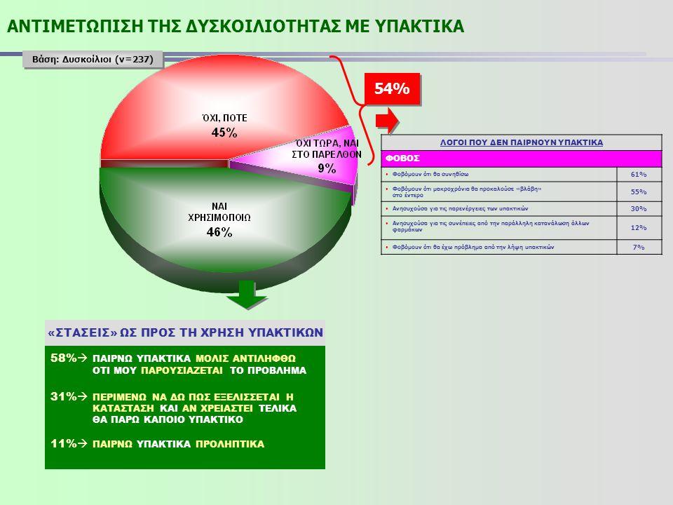 ΑΝΤΙΜΕΤΩΠΙΣΗ ΤΗΣ ΔΥΣΚΟΙΛΙΟΤΗΤΑΣ ΜΕ ΥΠΑΚΤΙΚΑ Βάση: Δυσκοίλιοι (ν=237) 54% 58%  ΠΑΙΡΝΩ ΥΠΑΚΤΙΚΑ ΜΟΛΙΣ ΑΝΤΙΛΗΦΘΩ ΟΤΙ ΜΟΥ ΠΑΡΟΥΣΙΑΖΕΤΑΙ ΤΟ ΠΡΟΒΛΗΜΑ 31% 
