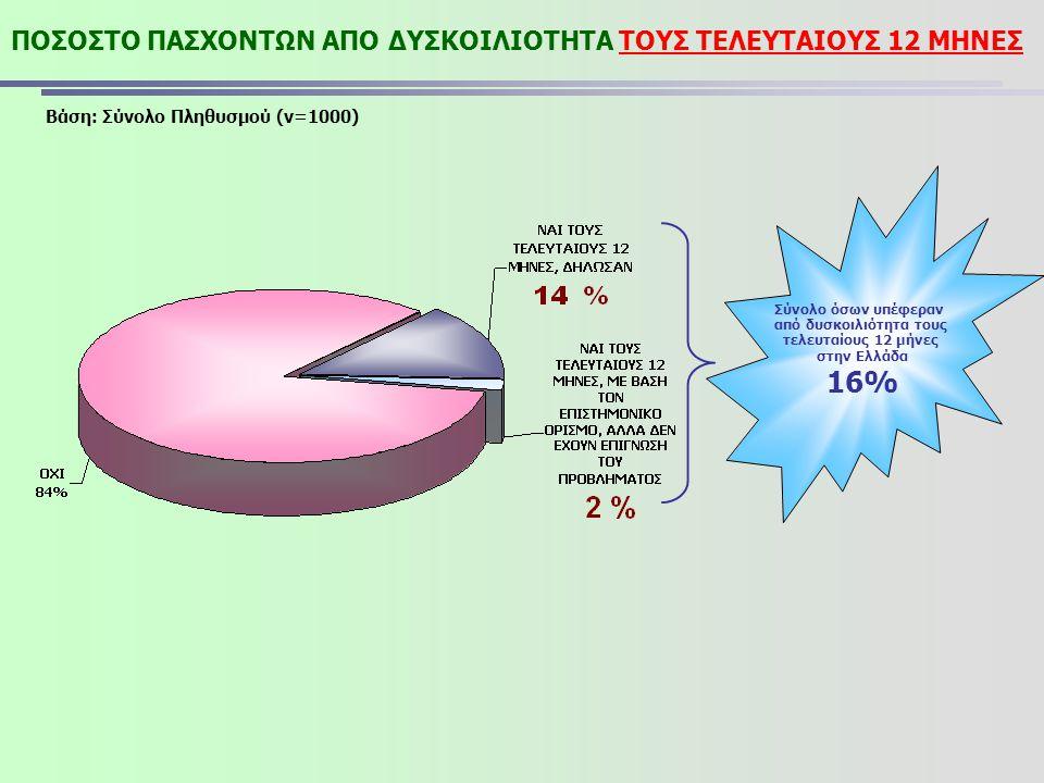 ΠΟΣΟΣΤΟ ΠΑΣΧΟΝΤΩΝ ΑΠΟ ΔΥΣΚΟΙΛΙΟΤΗΤΑ ΤΟΥΣ ΤΕΛΕΥΤΑΙΟΥΣ 12 ΜΗΝΕΣ Σύνολο όσων υπέφεραν από δυσκοιλιότητα τους τελευταίους 12 μήνες στην Ελλάδα 16% Βάση: Σ