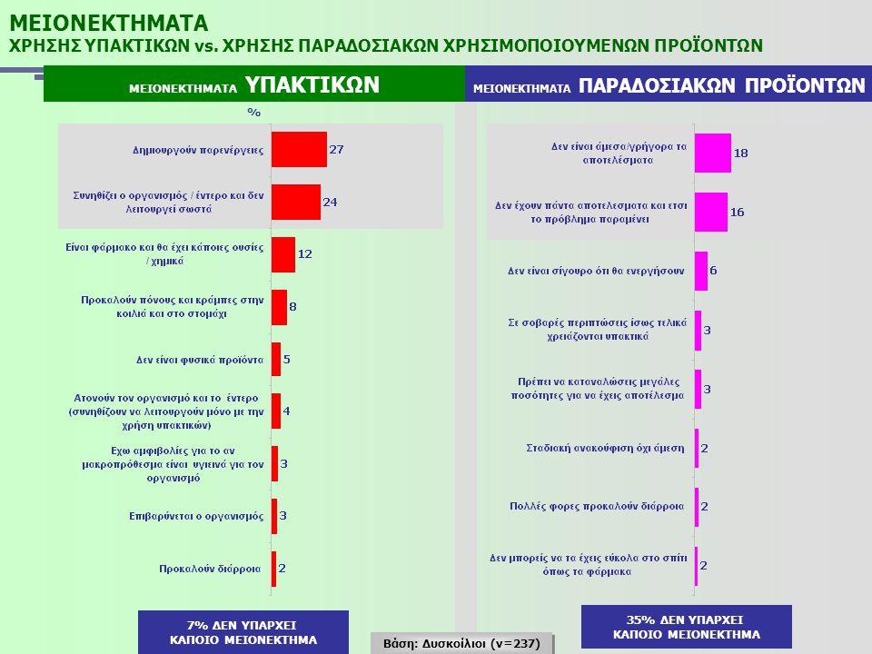 ΜΕΙΟΝΕΚΤΗΜΑΤΑ ΧΡΗΣΗΣ ΥΠΑΚΤΙΚΩΝ vs. ΧΡΗΣΗΣ ΠΑΡΑΔΟΣΙΑΚΩΝ ΧΡΗΣΙΜΟΠΟΙΟΥΜΕΝΩΝ ΠΡΟΪΟΝΤΩΝ ΜΕΙΟΝΕΚΤΗΜΑΤΑ ΥΠΑΚΤΙΚΩΝ ΜΕΙΟΝΕΚΤΗΜΑΤΑ ΠΑΡΑΔΟΣΙΑΚΩΝ ΠΡΟΪΟΝΤΩΝ % 35%