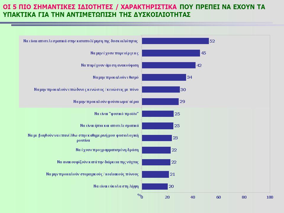 ΟΙ 5 ΠΙΟ ΣΗΜΑΝΤΙΚΕΣ ΙΔΙΟΤΗΤΕΣ / ΧΑΡΑΚΤΗΡΙΣΤΙΚΑ ΠΟΥ ΠΡΕΠΕΙ ΝΑ ΕΧΟΥΝ ΤΑ ΥΠΑΚΤΙΚΑ ΓΙΑ ΤΗΝ ΑΝΤΙΜΕΤΩΠΙΣΗ ΤΗΣ ΔΥΣΚΟΙΛΙΟΤΗΤΑΣ %