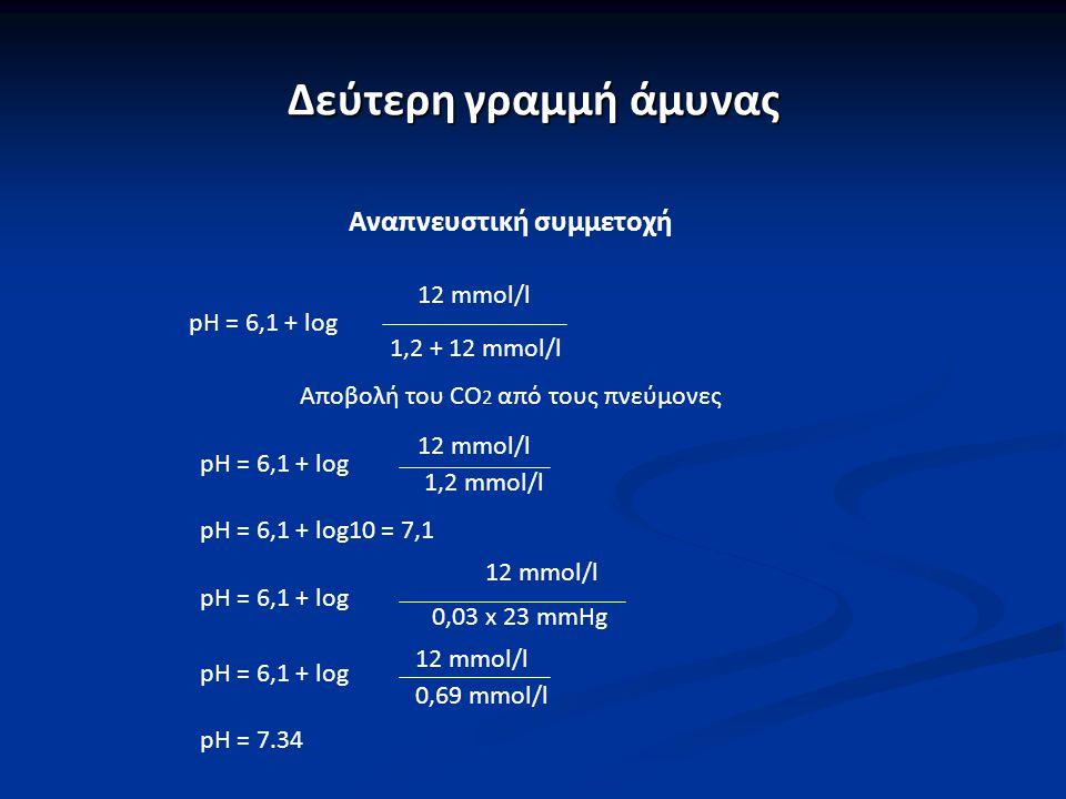 Δεύτερη γραμμή άμυνας Αναπνευστική συμμετοχή pH = 6,1 + log 12 mmol/l 1,2 + 12 mmol/l Αποβολή του CO 2 από τους πνεύμονες pH = 6,1 + log pH = 6,1 + lo