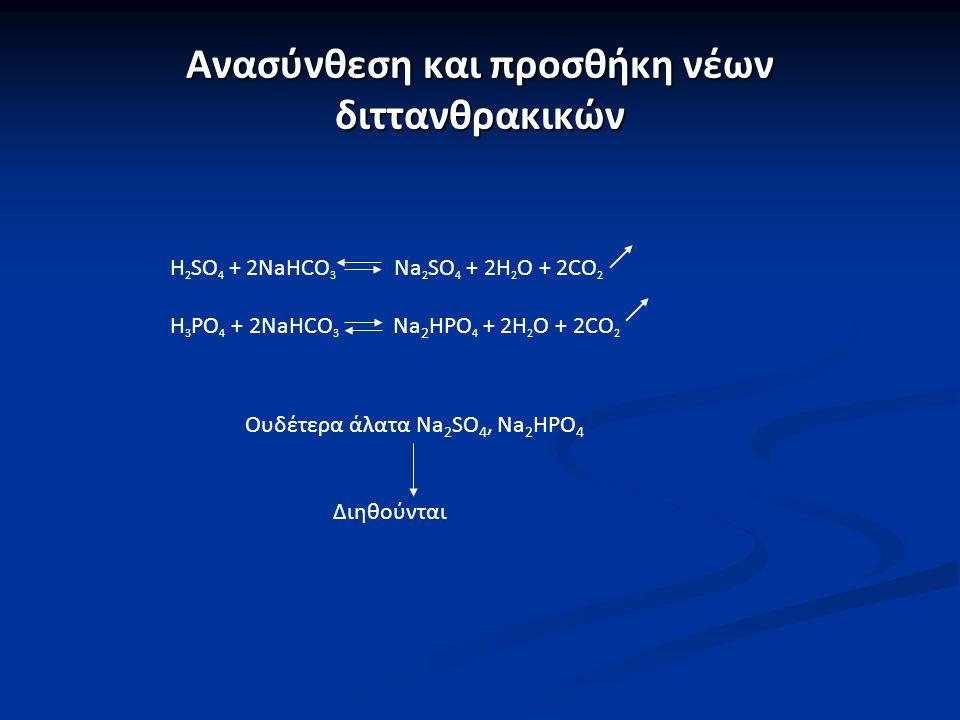 Ανασύνθεση και προσθήκη νέων διττανθρακικών Η 2 SO 4 + 2NaHCO 3 Na 2 SO 4 + 2H 2 O + 2CO 2 H 3 PO 4 + 2NaHCO 3 Na 2 HPO 4 + 2H 2 O + 2CO 2 Ουδέτερα άλ