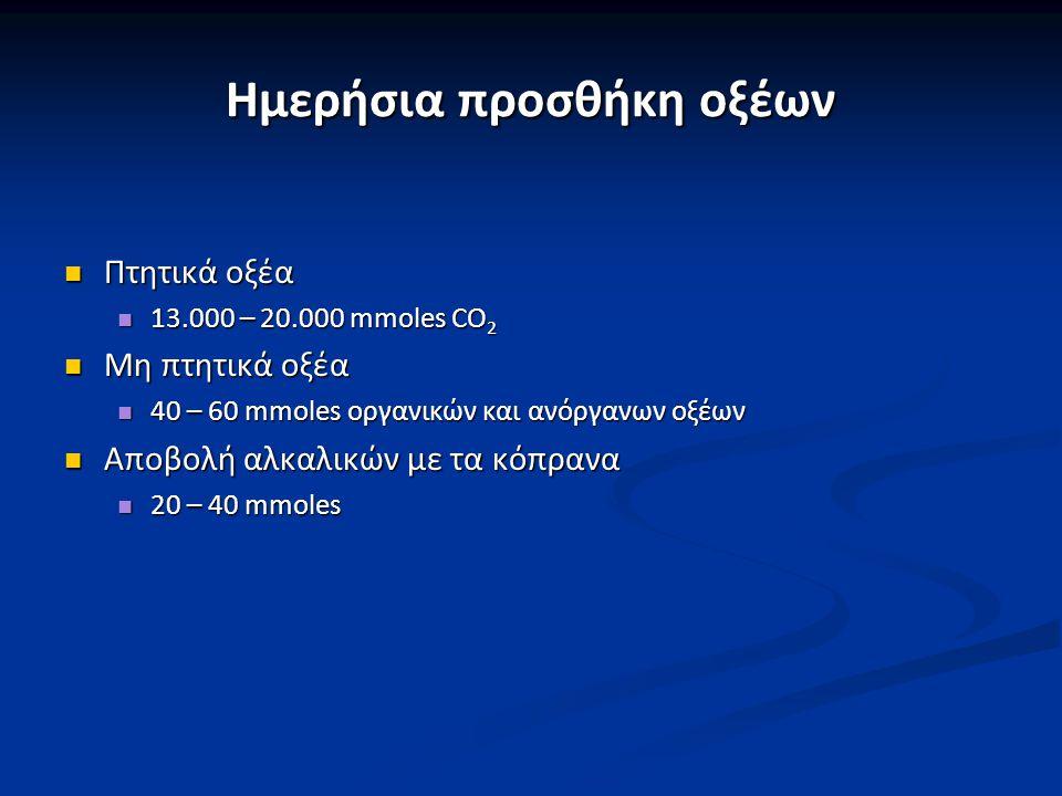 Συμπεράσματα Διατήρηση της αλκαλικότητας Διατήρηση της αλκαλικότητας Μηχανισμοί: Μηχανισμοί:  Φυσικοχημική εξουδετέρωση  Αναπνευστική συμμετοχή  Νεφρική συμμετοχή Τελικός σκοπός της νεφρικής συμμετοχής Τελικός σκοπός της νεφρικής συμμετοχής  Επαναρρόφηση όλων των διηθούμενων HCO 3 -  Επανασύνθεση και προσθήκη «νέων» HCO 3 - στο αίμα προς αναπλήρωση των συνεχώς καταναλισκόμενων HCO 3 -  Αποβολή ΤΑ  Αποβολή ΝΗ 4 + Απέκκριση Η + Σύνθεση NH 4 +