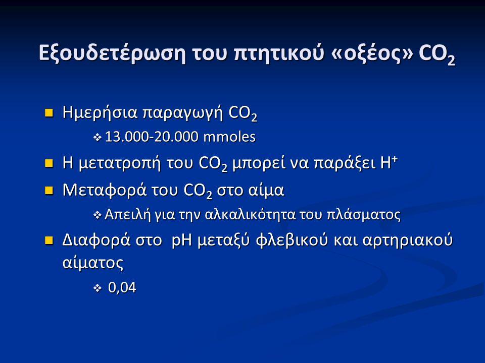 Εξουδετέρωση του πτητικού «οξέος» CO 2 Ημερήσια παραγωγή CO 2 Ημερήσια παραγωγή CO 2  13.000-20.000 mmoles Η μετατροπή του CO 2 μπορεί να παράξει Η +