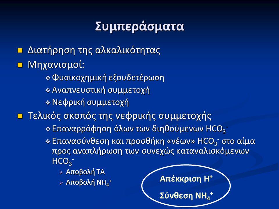 Συμπεράσματα Διατήρηση της αλκαλικότητας Διατήρηση της αλκαλικότητας Μηχανισμοί: Μηχανισμοί:  Φυσικοχημική εξουδετέρωση  Αναπνευστική συμμετοχή  Νε