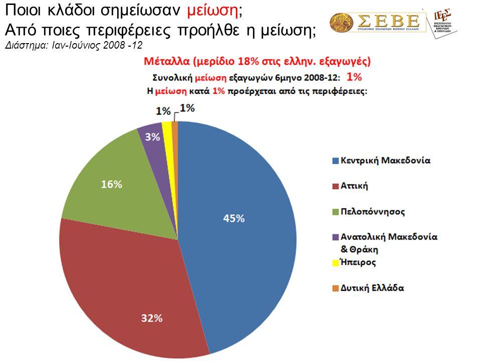 Ποιοι κλάδοι σημείωσαν μείωση; Από ποιες περιφέρειες προήλθε η μείωση; Διάστημα: Ιαν-Ιούνιος 2008 -12