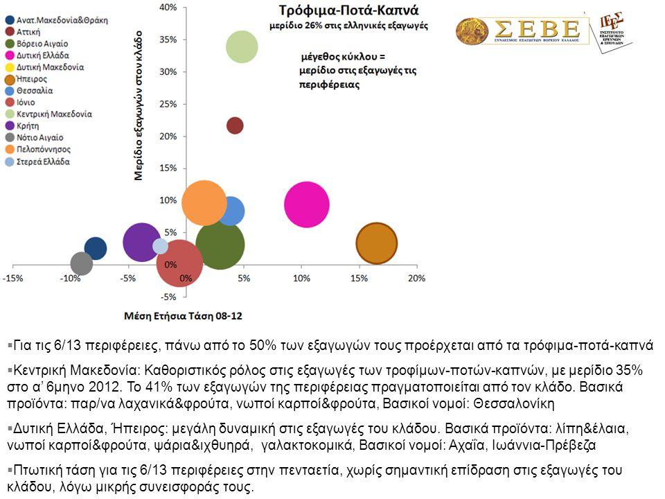  Για τις 6/13 περιφέρειες, πάνω από το 50% των εξαγωγών τους προέρχεται από τα τρόφιμα-ποτά-καπνά  Κεντρική Μακεδονία: Καθοριστικός ρόλος στις εξαγωγές των τροφίμων-ποτών-καπνών, με μερίδιο 35% στο α' 6μηνο 2012.