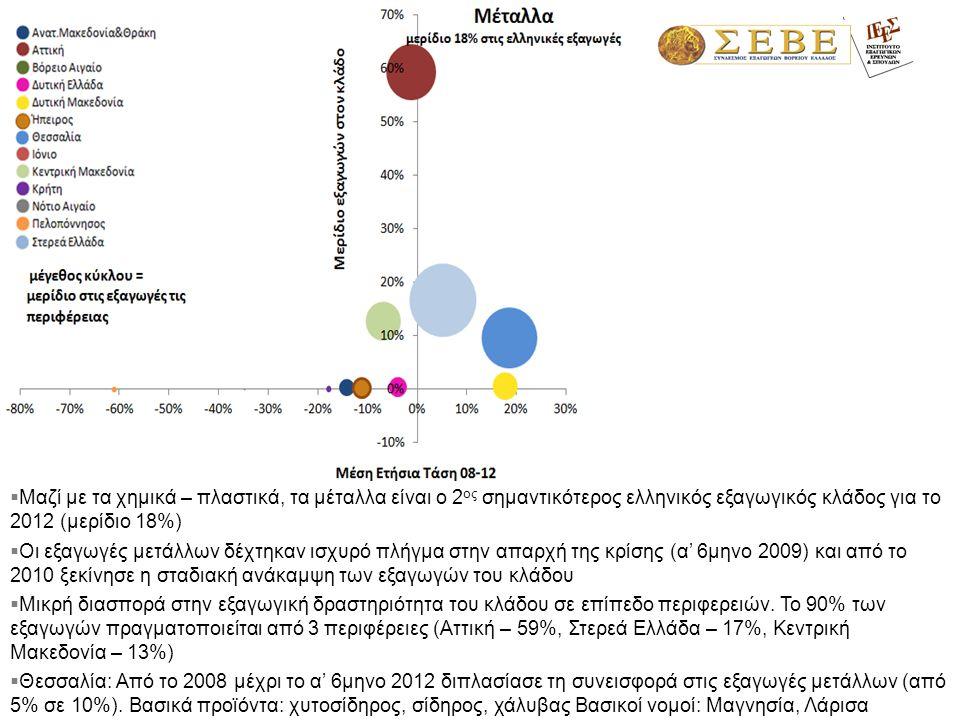  Μαζί με τα χημικά – πλαστικά, τα μέταλλα είναι ο 2 ος σημαντικότερος ελληνικός εξαγωγικός κλάδος για το 2012 (μερίδιο 18%)  Οι εξαγωγές μετάλλων δέ