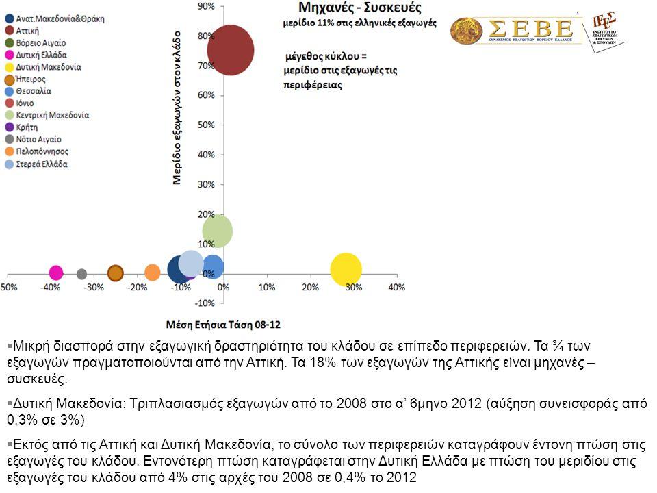  Μικρή διασπορά στην εξαγωγική δραστηριότητα του κλάδου σε επίπεδο περιφερειών. Τα ¾ των εξαγωγών πραγματοποιούνται από την Αττική. Τα 18% των εξαγωγ
