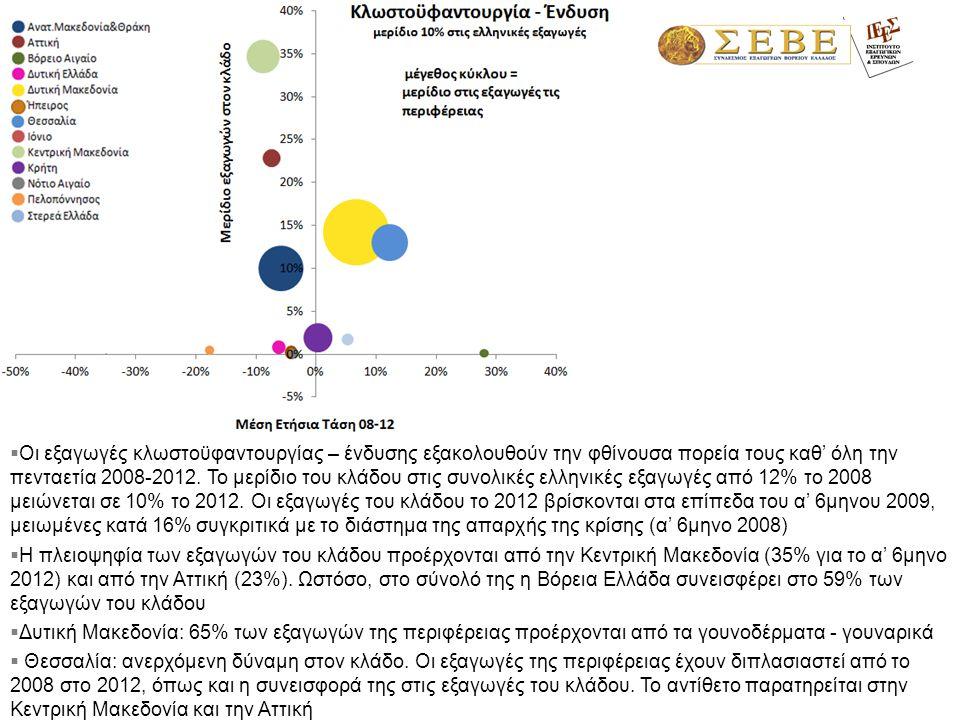 Οι εξαγωγές κλωστοϋφαντουργίας – ένδυσης εξακολουθούν την φθίνουσα πορεία τους καθ' όλη την πενταετία 2008-2012. Το μερίδιο του κλάδου στις συνολικέ
