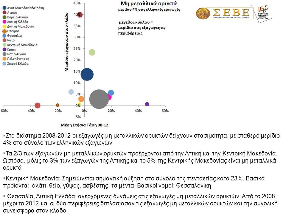  Στο διάστημα 2008-2012 οι εξαγωγές μη μεταλλικών ορυκτών δείχνουν στασιμότητα, με σταθερό μερίδιο 4% στο σύνολο των ελληνικών εξαγωγών  Τα 2/3 των εξαγωγών μη μεταλλικών ορυκτών προέρχονται από την Αττική και την Κεντρική Μακεδονία.