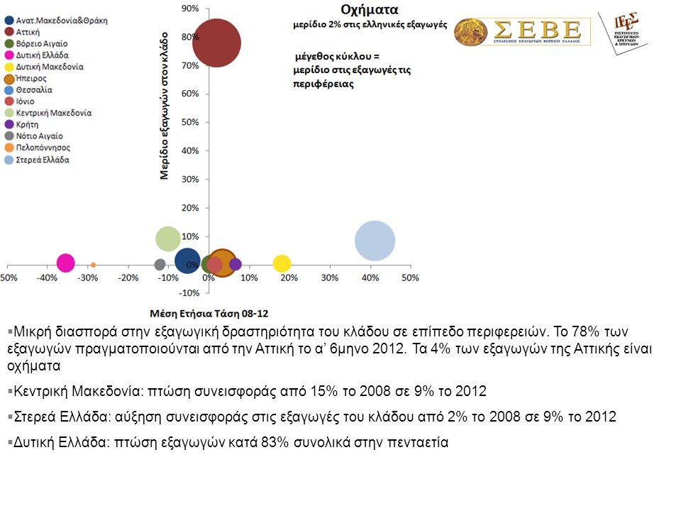 Μικρή διασπορά στην εξαγωγική δραστηριότητα του κλάδου σε επίπεδο περιφερειών. Το 78% των εξαγωγών πραγματοποιούνται από την Αττική το α' 6μηνο 2012