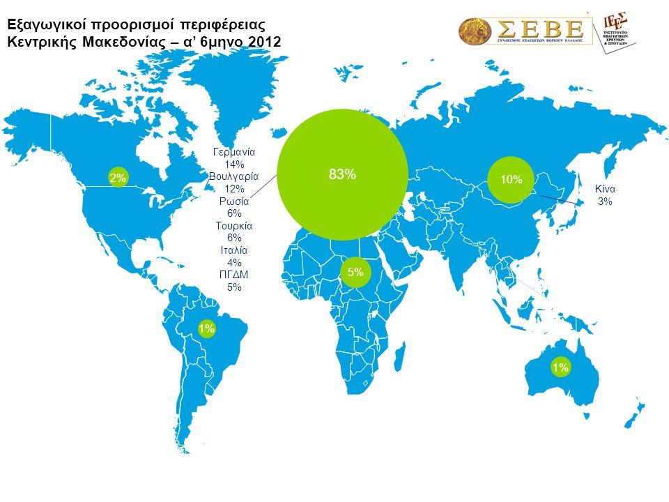 1,3% Γερμανία 14% Βουλγαρία 12% Ρωσία 6% Τουρκία 6% Ιταλία 4% ΠΓΔΜ 5% Εξαγωγικοί προορισμοί περιφέρειας Κεντρικής Μακεδονίας – α' 6μηνο 2012 83% 6%6% 1%1% 1%1% 10% 5% 2% Κίνα 3%