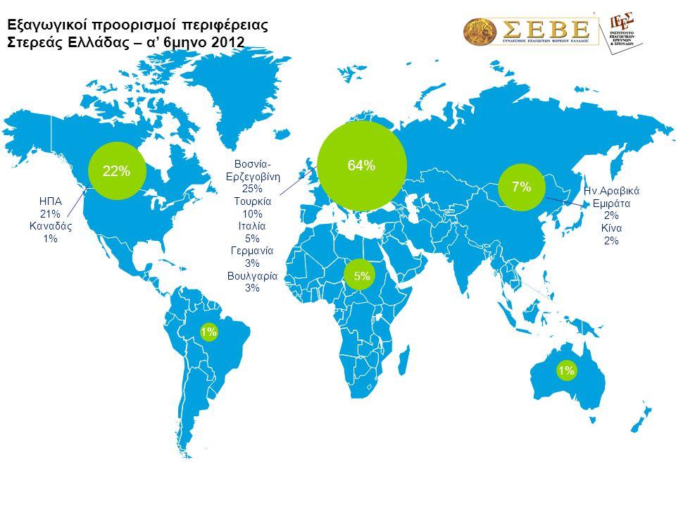 1,3% Βοσνία- Ερζεγοβίνη 25% Τουρκία 10% Ιταλία 5% Γερμανία 3% Βουλγαρία 3% 64% 1%1% 1%1% 7%7% 5%5% 22% ΗΠΑ 21% Καναδάς 1% Ην.Αραβικά Εμιράτα 2% Κίνα 2