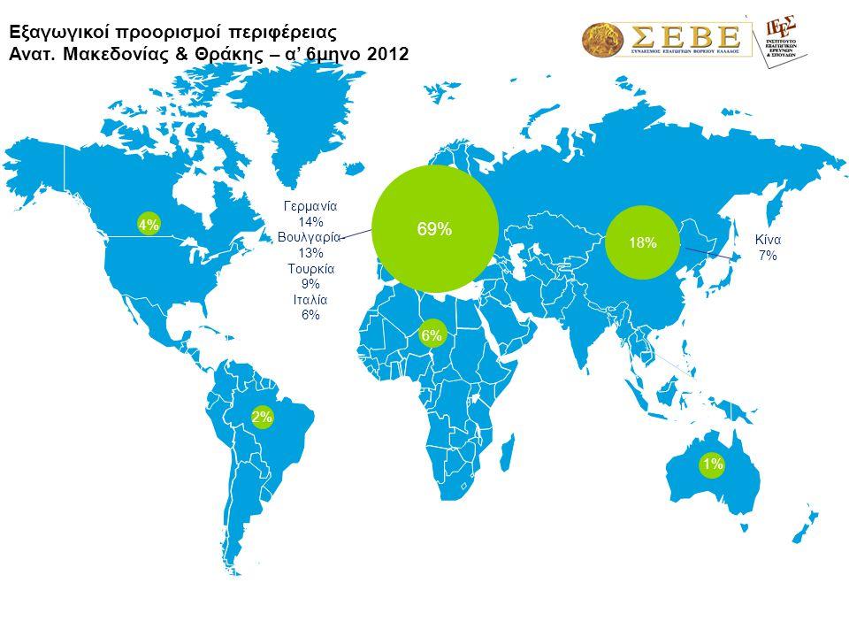 1,3% Γερμανία 14% Βουλγαρία- 13% Τουρκία 9% Ιταλία 6% Εξαγωγικοί προορισμοί περιφέρειας Ανατ. Μακεδονίας & Θράκης – α' 6μηνο 2012 69% 4%4% 1%1% 2%2% 1