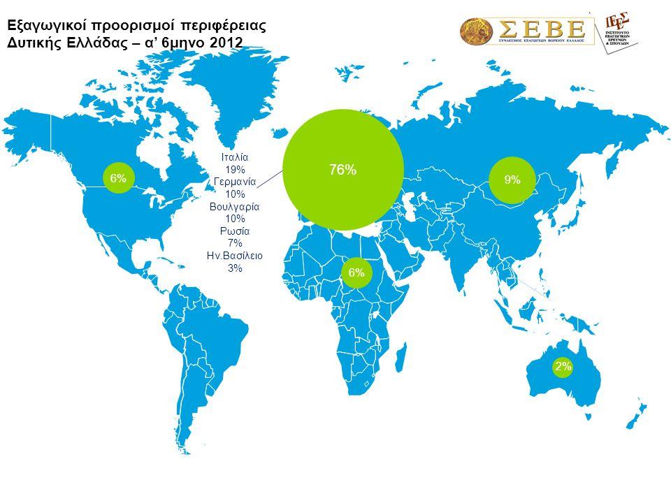 1,3% Ιταλία 19% Γερμανία 10% Βουλγαρία 10% Ρωσία 7% Ην.Βασίλειο 3% Εξαγωγικοί προορισμοί περιφέρειας Δυτικής Ελλάδας – α' 6μηνο 2012 76% 6%6% 2%2% 9%9