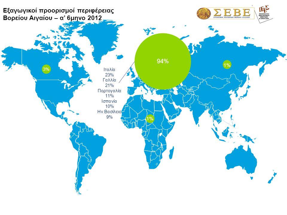 1,3% Ιταλία 23% Γαλλία 21% Πορτογαλία 11% Ισπανία 10% Ην.Βασίλειο 9% Εξαγωγικοί προορισμοί περιφέρειας Βορείου Αιγαίου – α' 6μηνο 2012 94% 1%1% 3%3% 1%1%