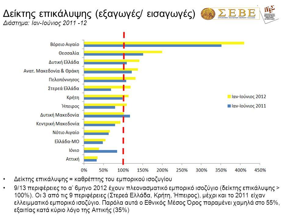 Δείκτης επικάλυψης (εξαγωγές/ εισαγωγές) Διάστημα: Ιαν-Ιούνιος 2011 -12 Δείκτης επικάλυψης = καθρέπτης του εμπορικού ισοζυγίου 9/13 περιφέρειες το α'