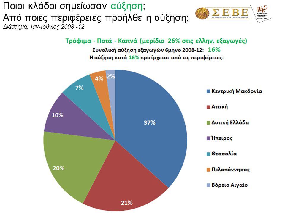 1,3% Ιταλία 12% Γερμανία 8% Βουλγαρία 5% Ισπανία 4% Αλβανία 4% 67% 6%6% 1%1% 1%1% 21% 6% 5% Λιβύη 13% Αίγυπτος 5% Εξαγωγικοί προορισμοί περιφέρειας Πελοποννήσου – α' 6μηνο 2012